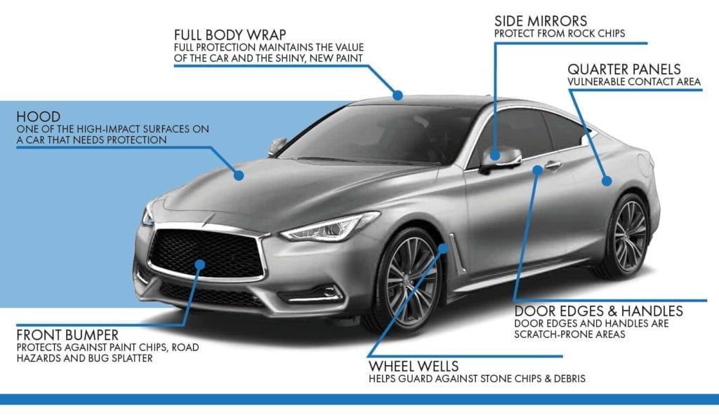 Infographic on high-impact areas and benefits of using Paint Protection Film on a vehicle